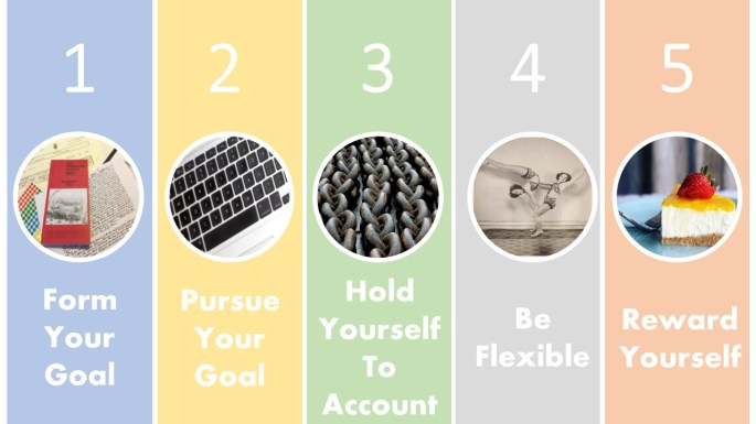 Five steps to achievement: form your goal, pursue your goal, hold yourself to account, be flexible, reward yourself.