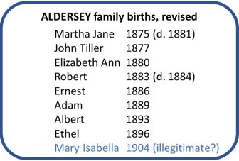 Revised list of Aldersey family births based on further research: 9 children born 1875, 1877, 1880, 1883, 1886, 1889, 1893, 1896 and 1905. The last possibly illegitimate.