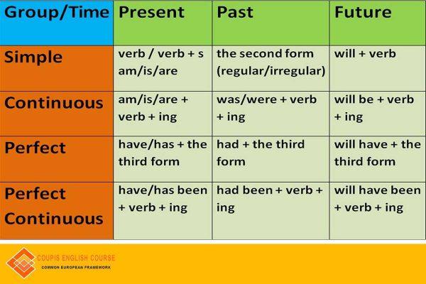 Pengertian Rumus Dan Contoh Tenses Bahasa Inggris