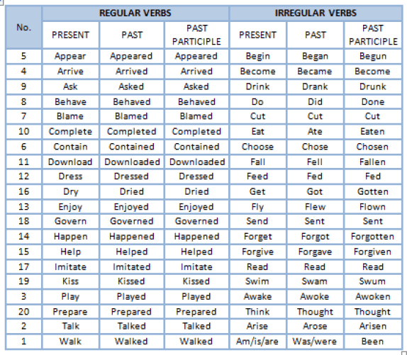 Tabel Regular Verb dan Irregular Verb