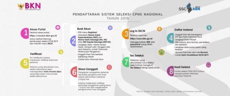 Alur Pendaftaran CPNS, Sumber: sscn.bkn.go.id