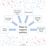 ways to support authors via www.parentclub.ca