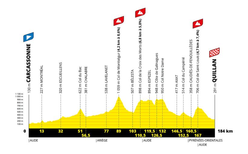 21 étapes en camping-car pour suivre le Tour de France 2021