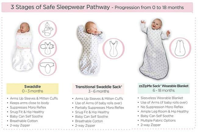 Innovations in Better and Safer Sleep for Baby