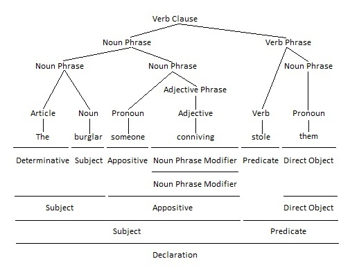 Using Pronouns As Appositives