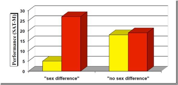 résultat en foncction du sexe