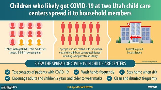 A new CDC study , published on Friday, has confirmed that asymptomatic children can transmit COVID-19 to adults