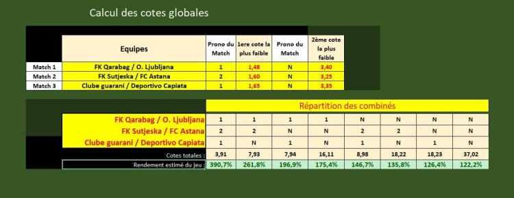 Calcul des cotes globales de la gestion financière Opti'Sports - Paris sportifs - Pari-Gagnant.com