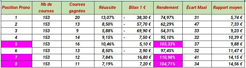 Résultat du pronostic Paris-Turf au Jeu simple gagnant dans les quintés de Deauville