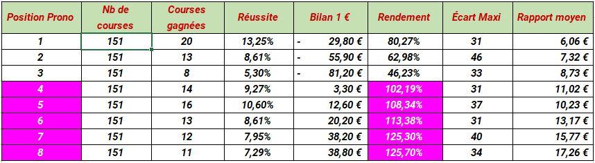 Tableau des résultats au jeu simple gagnant à Deauville de Paris-Turf - Zeturf - Pari-Gagnant.com