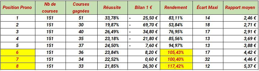 Tableau des résultats au jeu simple placé à Deauville de Paris-Turf - Zeturf - Pari-Gagnant.com