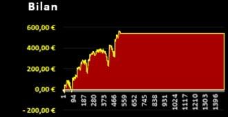 Bilan graphique de la sélection rentable offerte avec la gestion financière Bet'Winner - Gagner au Turf et aux paris sportifs - Pari-Gagnant.com