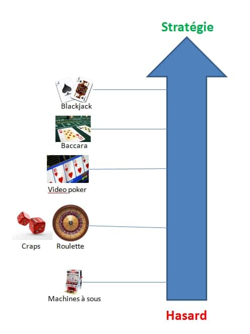 Les chances de gagner aux jeux de casino - Pari-Gagnant.com