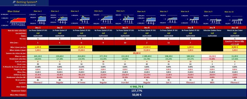 tableau mises application JP Betting System®