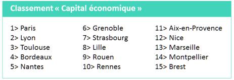 etude_pwc_classement_capital_economique