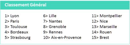 etude_pwc_classement_general