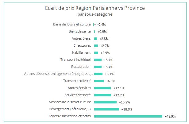 differences_prix_paris_province_sous_categories