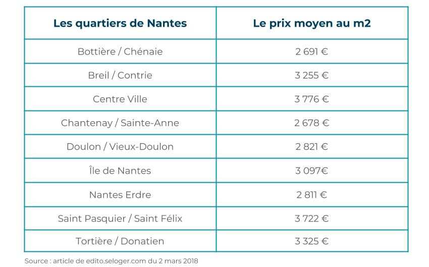 quartier immobilier Nantes