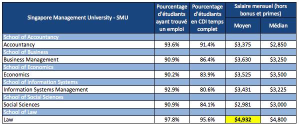 Salaires moyens des Jeunes diplômés SMU