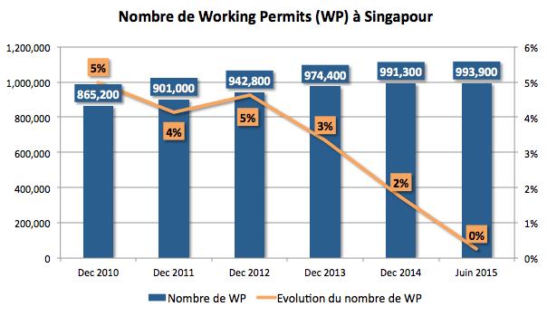 Nombre de WP à Singapour