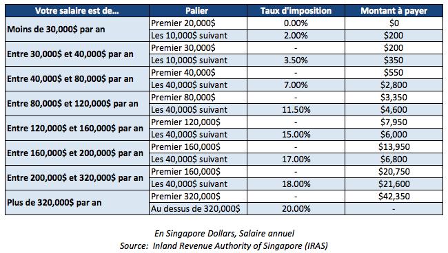 Taux d'imposition à Singapour