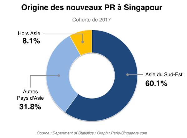 Origine des nouveaux PR a Singapour