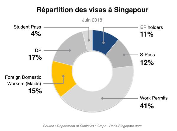 Repartition des visas a Singapour