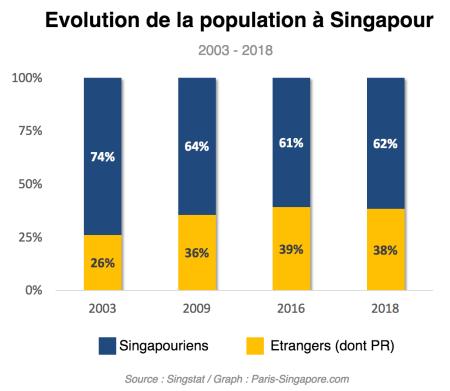 Evolution de la population à Singapour