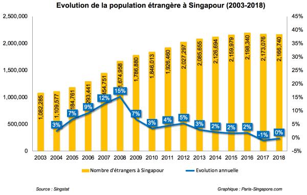 Evolution de la population étrangère à Singapour