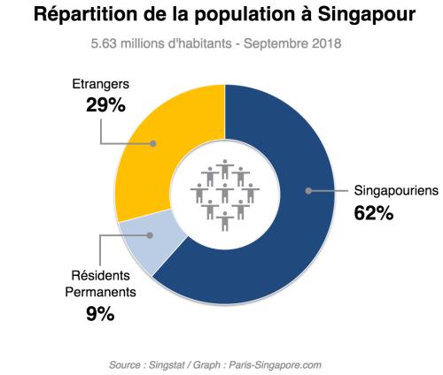 repartition de la population a singapour en 2018