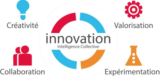 innovation-thinking-design-1050x527