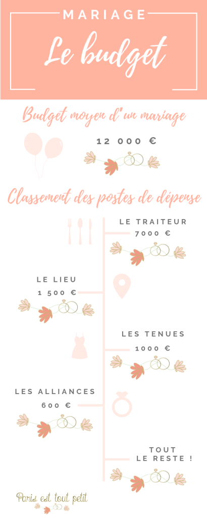 Infographie-budget-mariage