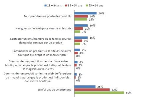 Motifs d'utilisation d'un smartphone en magasin © JDN Premium / GMI