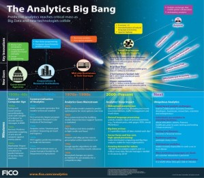 History and future of Predictive Analytics and Big data