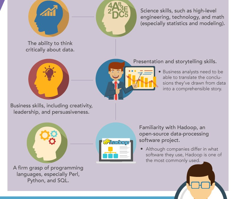 Infographic: What are Data Analysts and Why are they so Important?