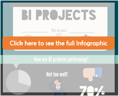 Why are 70% of Business Intelligence Projects Failing?