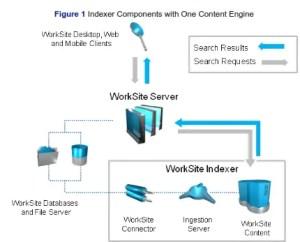 worksiteindexer