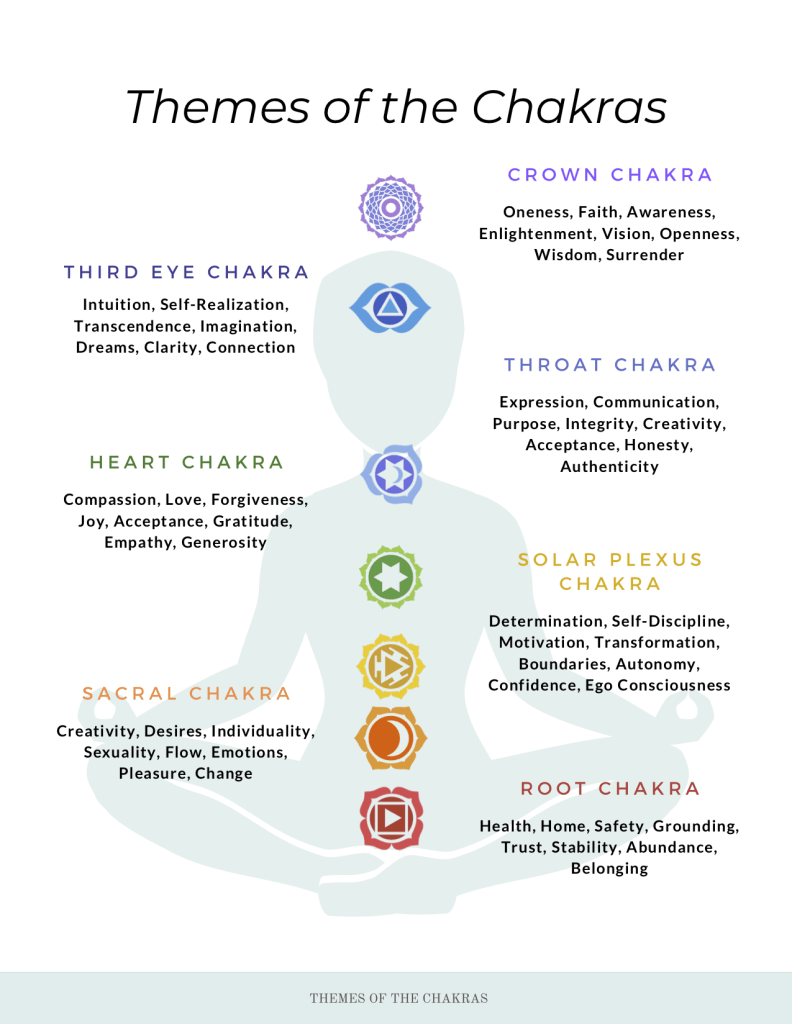 Chakra Themes Diagram