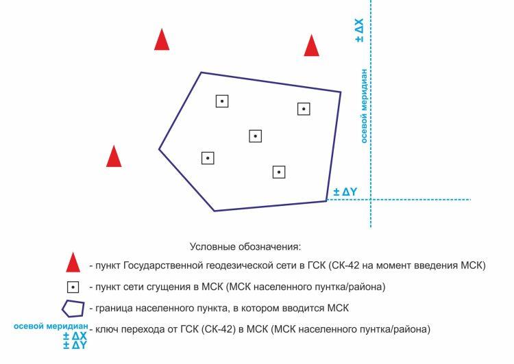 Схема пунктов ГСК и СС 1
