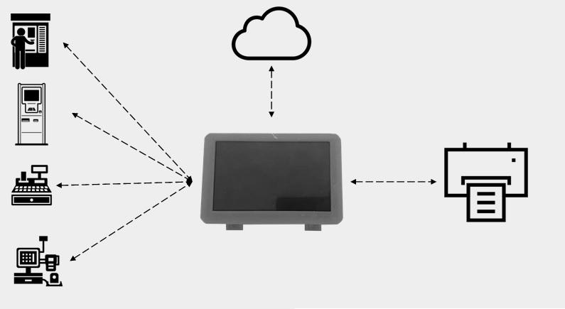 Diagrama Dte-Box