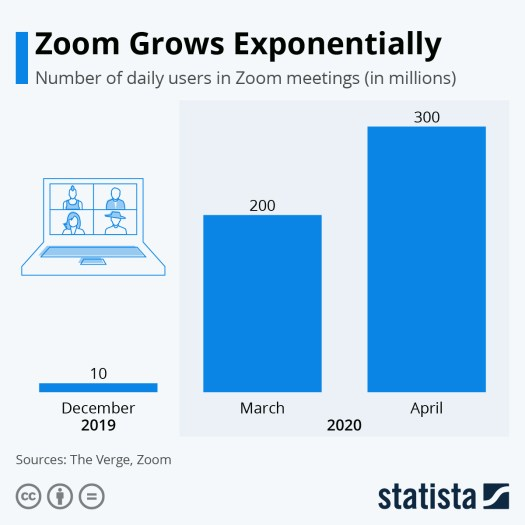 Statista image showing daily growth of zoom meetings
