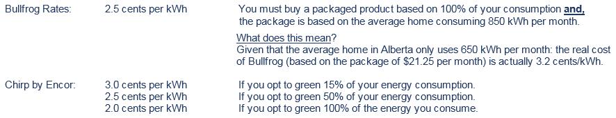 Green Energy Comparison