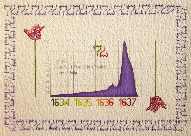 tulipomania chart
