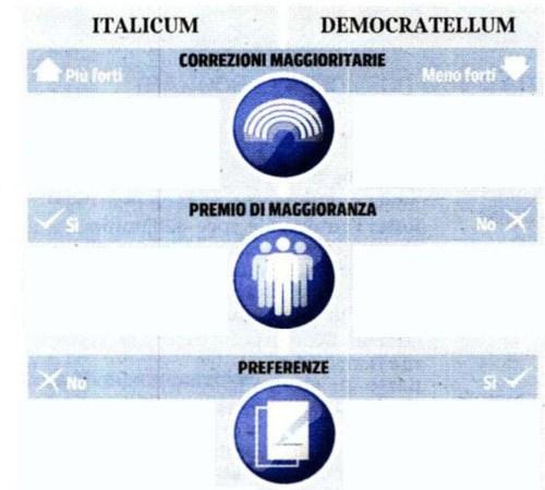 Democratellum vs Italicum