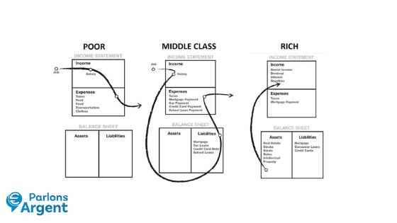 La différence entre un actif et un passif