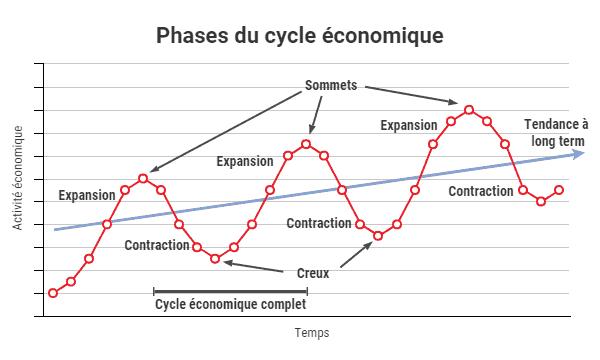 Cycles économique