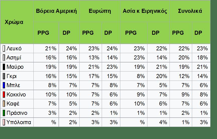statistika xroma