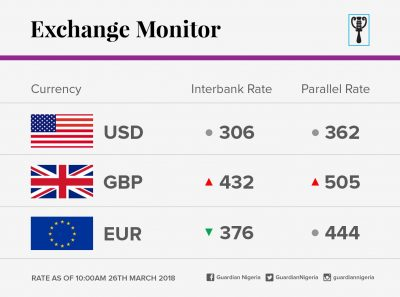 Exchange Rate For 26th March 2018