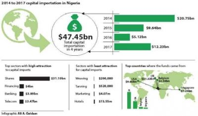 Shares, banking, others attracted $47.45bn forex in 4yrs