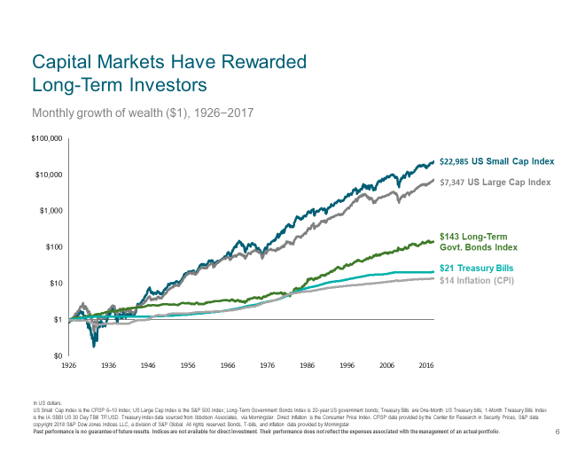 Stock Growth DFA